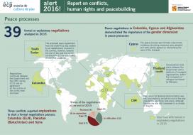 Peace processes / Infographic: Alert! 2016 Report, Escola de Cultura de Pau