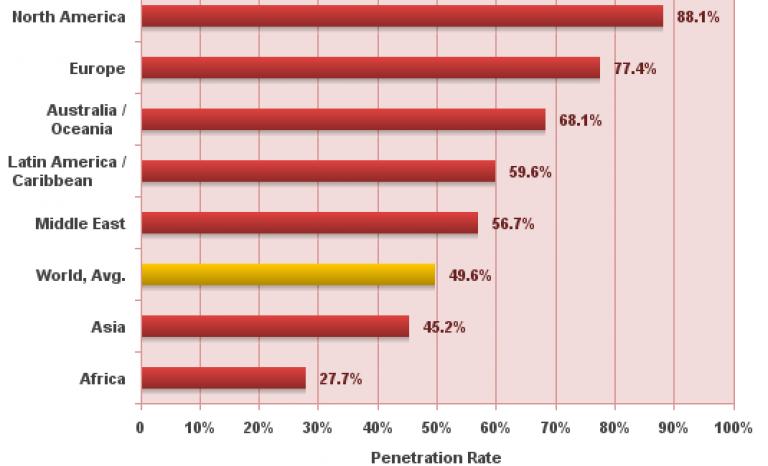 Graph showing Internet penetration around the world. Photo: Internet World Stats