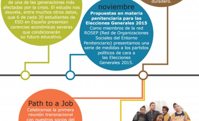 2015 report of Fundació Adsis / Image: Fundació Adsis.