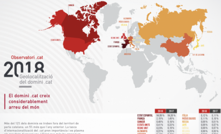 Currently, there are about 110.000 .cat domains