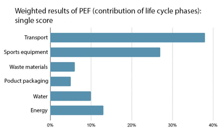 The table shows the environmental impact based on the Product Environmental Footprint (PEF).