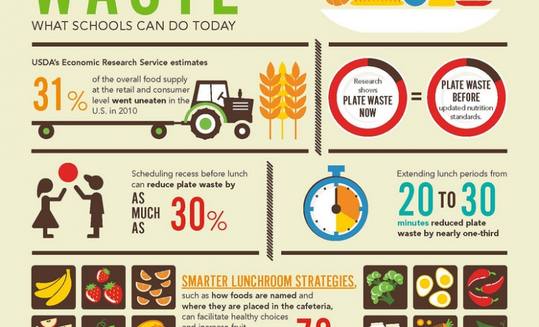 Example of a good infographic. Image: U.S Department of Agriculture, Flickr