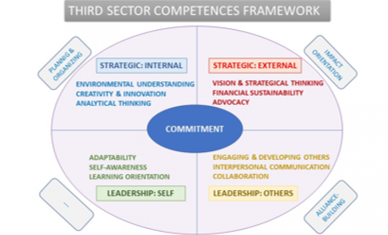 Conceptual map of leadership competences.   Source: Euclid Network