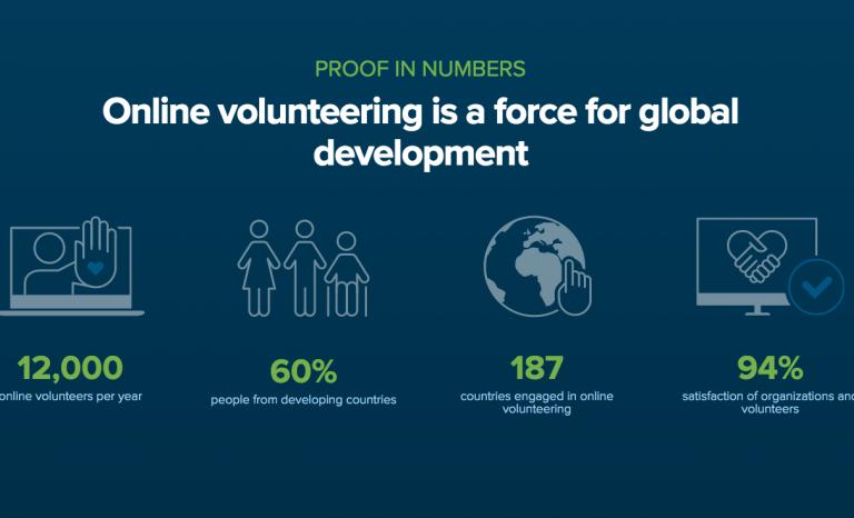 Data on online volunteering / Image: onlinevolunteering.org