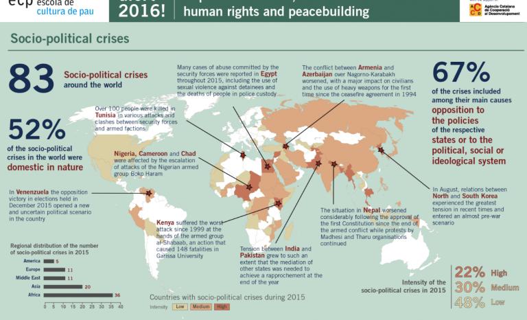 Socio-political crises / Infographic: Alert! 2016 Report, Escola de Cultura de Pau