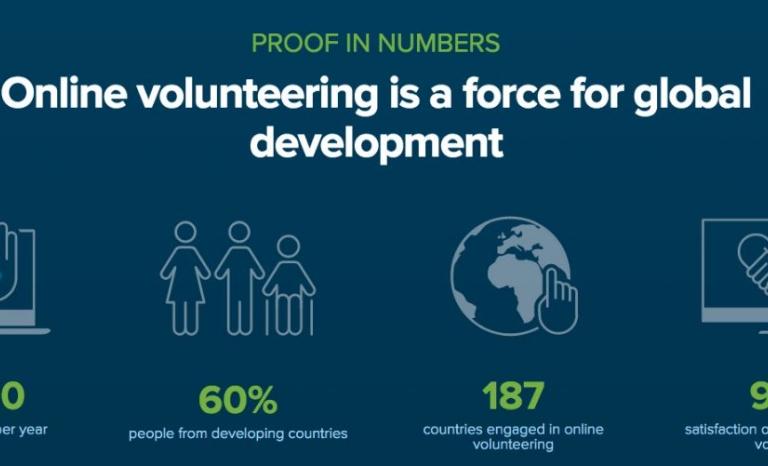 Virtual volunteering data. Source: onlinevolunteering.org